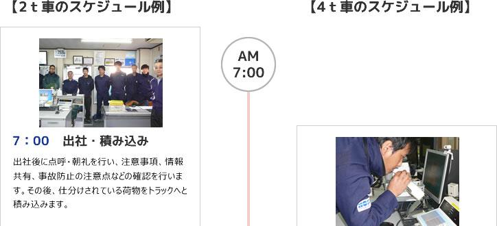 7:00 出社・積み込み 8:00 出社・朝礼