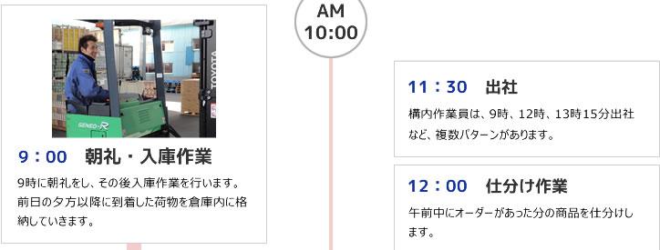 9:00 朝礼・入庫作業 11:30 出社 12:00 仕分け作業