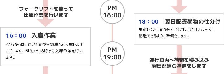 16:00 入庫作業 18:00 翌日配達荷物の仕分け
